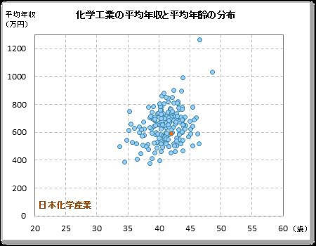 化学 産業 日本