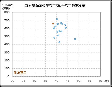 住友理工 旧:東海ゴム工業の年収偏差値:62.7 年収ランキング:2位