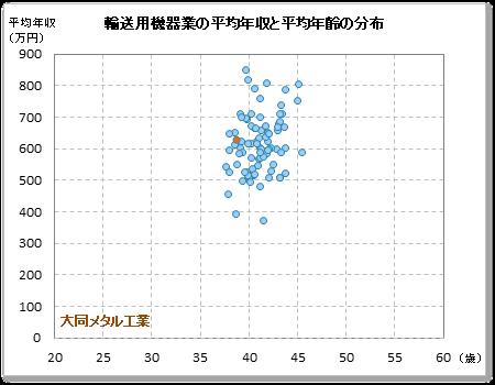 大同メタル工業の平均年収と平均年齢 公表平均年収:612万円(平均年齢:36.6歳) 各社で公表