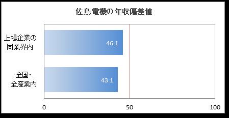 鳥 電機 佐 佐鳥電機(株)【7420】:連結決算推移