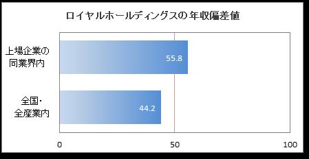 ロイヤルホールディングスの年収偏差値:56.2 年収ランキング:76位