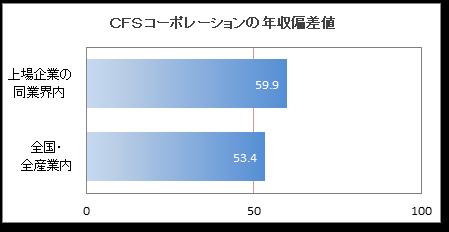 CFSコーポレーションの年収偏差...