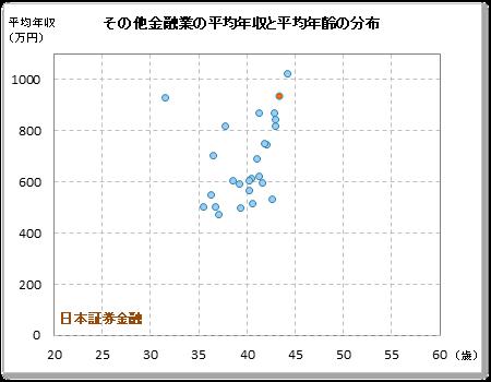 日本証券金融の年収偏差値:65.3 ...