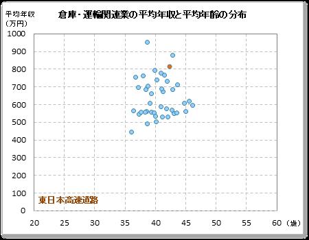 東日本 jh